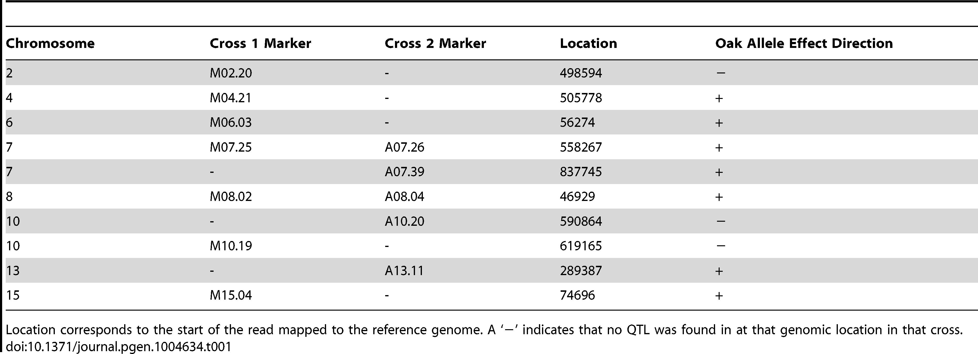 Markers nearest QTL peak apex.