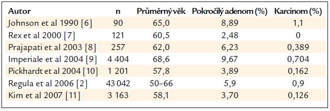 Výskyt pokročilých neoplazií v mezinárodních studiích.