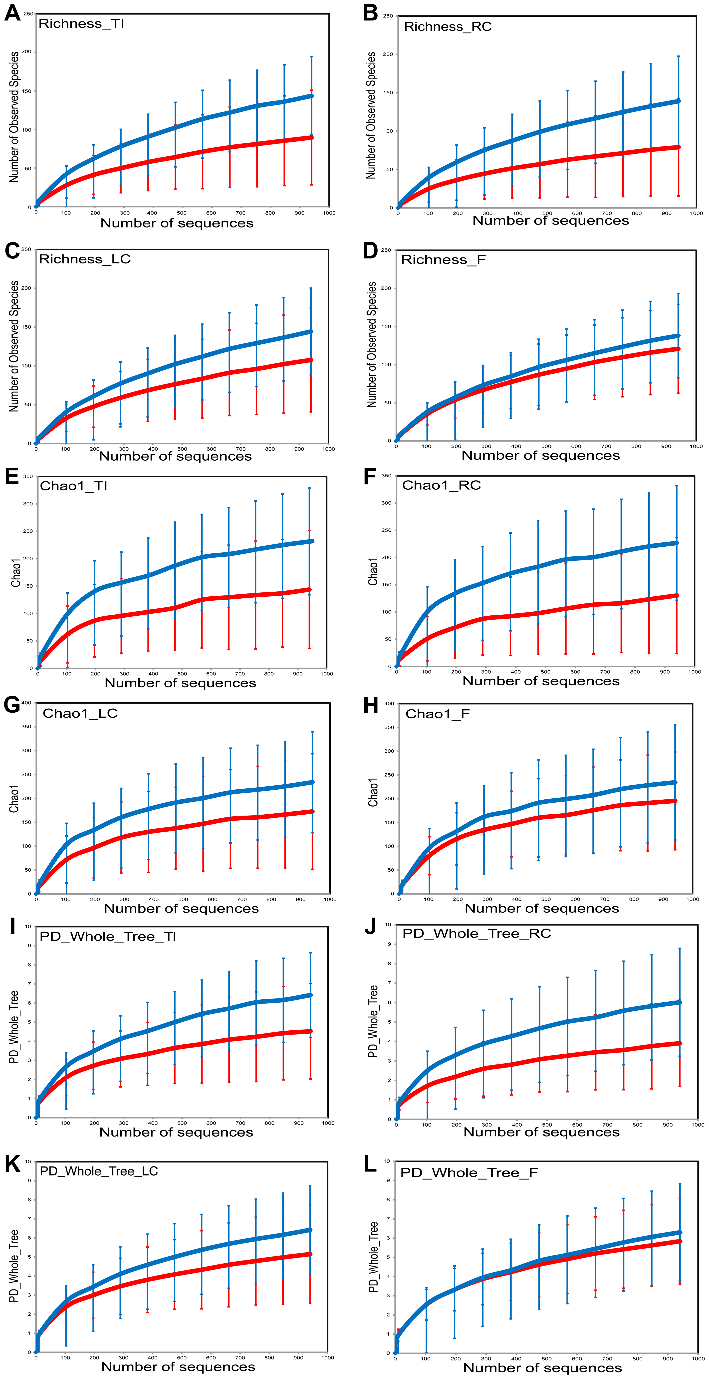 Sample diversity assessed by diversity indices in HIV cases versus controls by sample site.