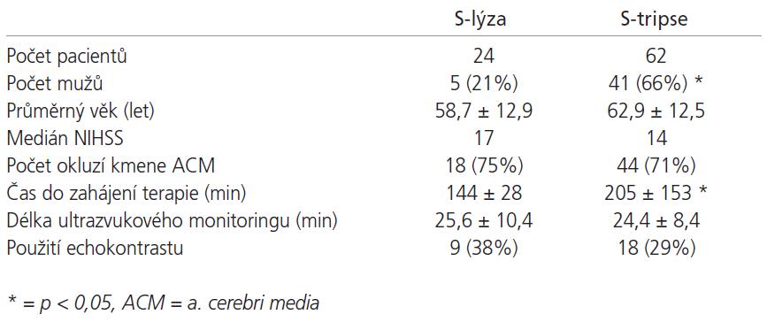 Základní charakteristiky pacientů zařazených do skupiny S-lýzy a S-tripse.