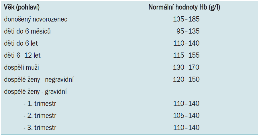 Normální hodnoty červené krevní řady.