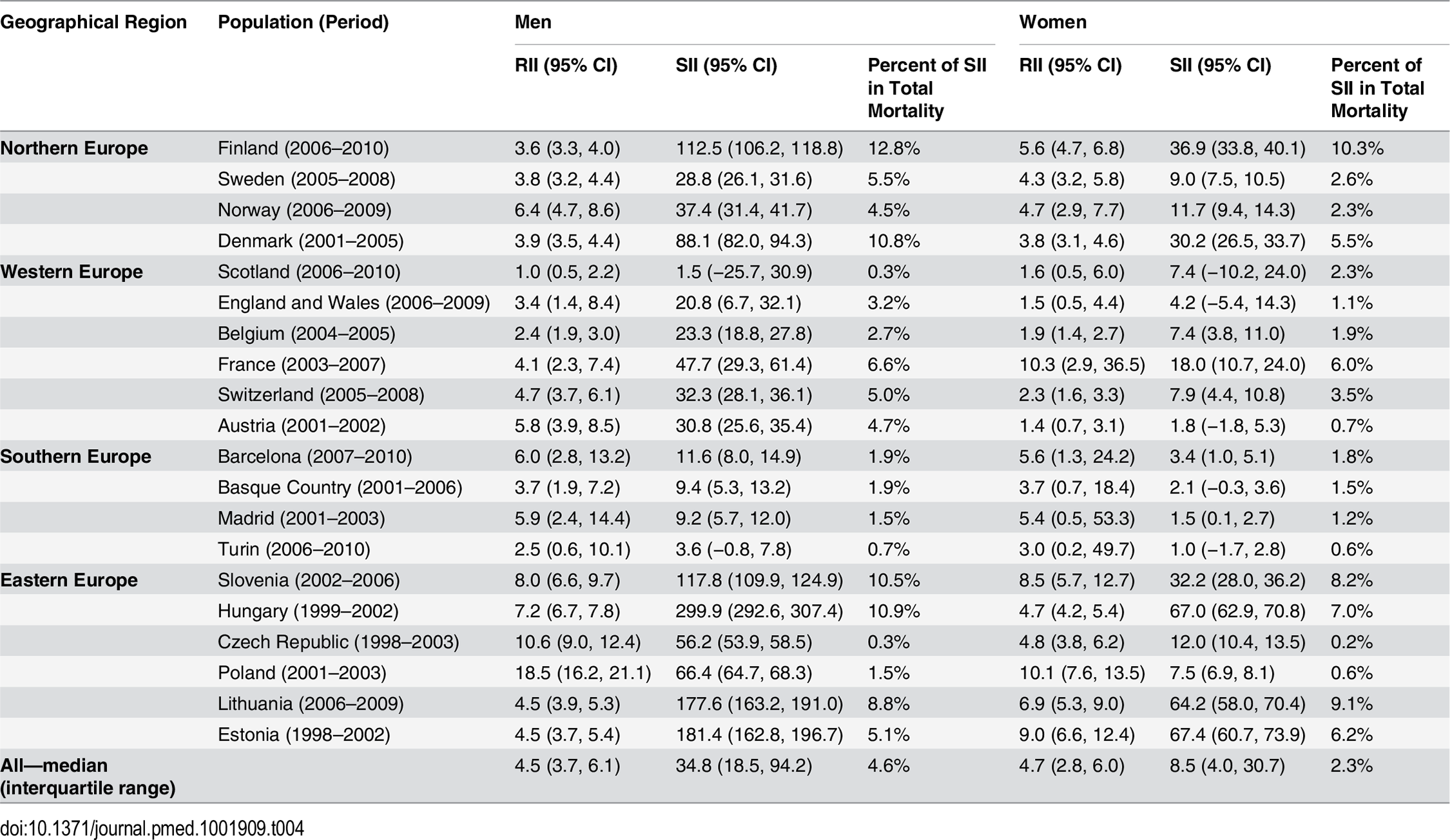 Age-adjusted educational inequality in mortality from alcohol-related causes in the most recent observed period, by population and sex, for individuals aged 35–79 y.