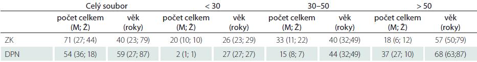 Demografická data vyšetřených souborů zdravých dobrovolníků a pacientů s DPN.