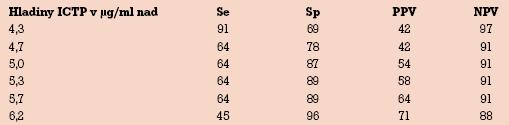 Senzitivita (%), špecificita (%), pozitívna prediktívna a negatívna prediktívna hodnota (%) pri rôznych hodnotách ICTP.