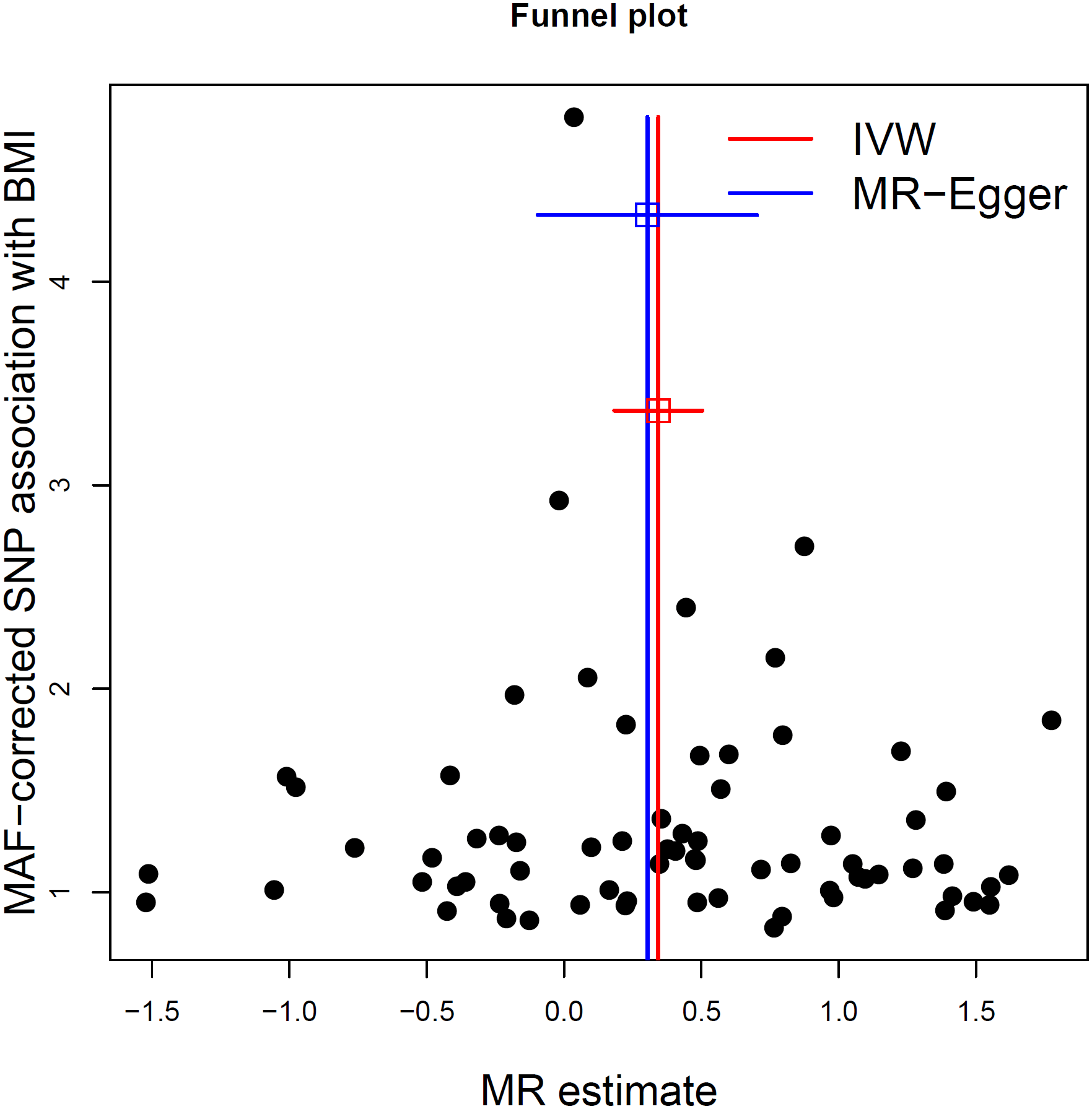 MR-Egger regression funnel plot for BMI on MS analysis.