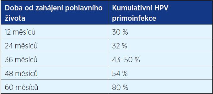 Kumulativní HPV primoinfekce u žen po zahájení pohlavního života (3, 5)