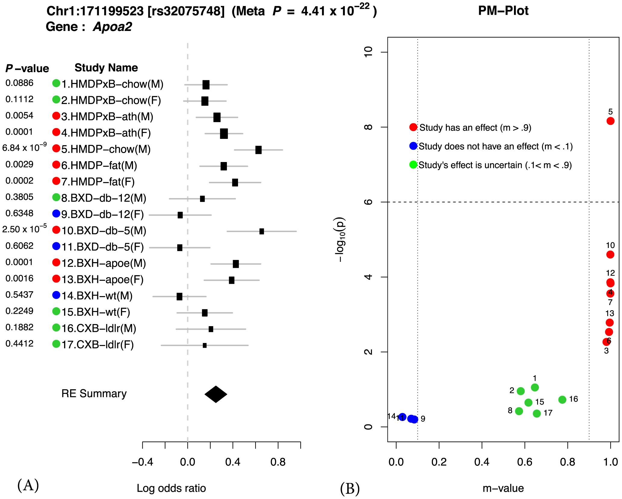 Application of Meta-GxE to <i>Apoa2</i> locus.