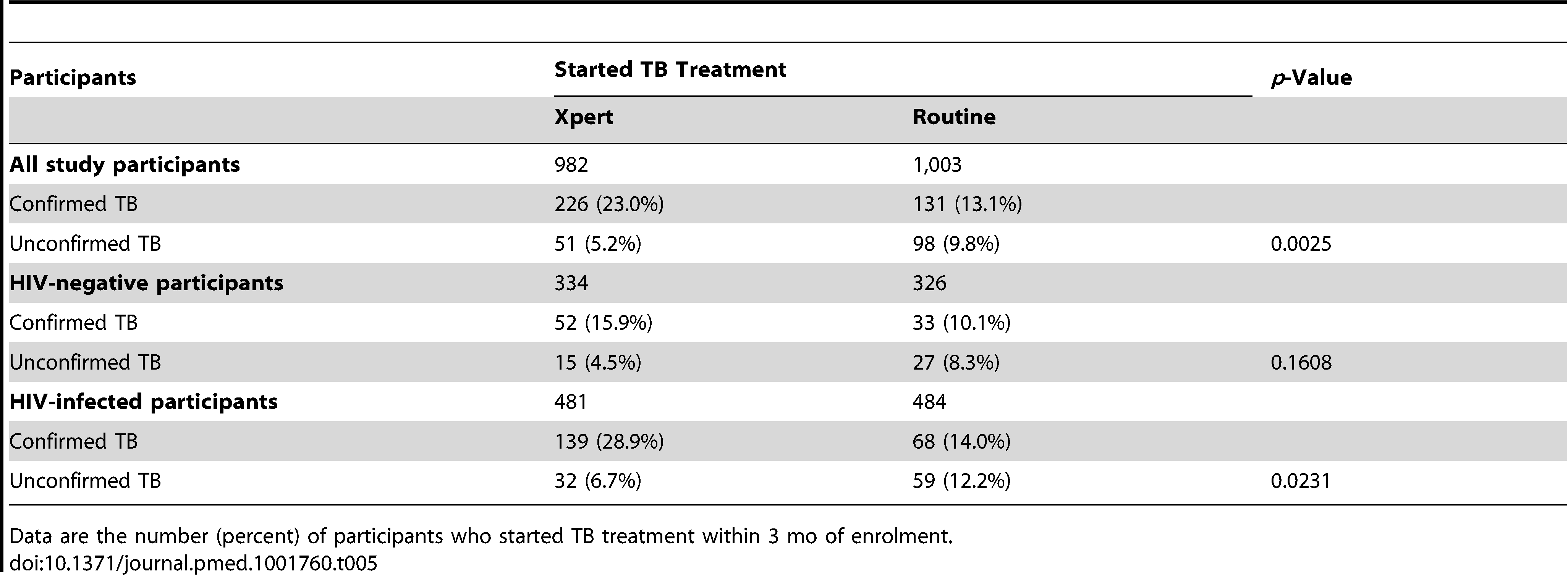 Participants initiating TB treatment with confirmed TB (bacteriologically positive) and unconfirmed TB, overall and by HIV status (ITT analysis).