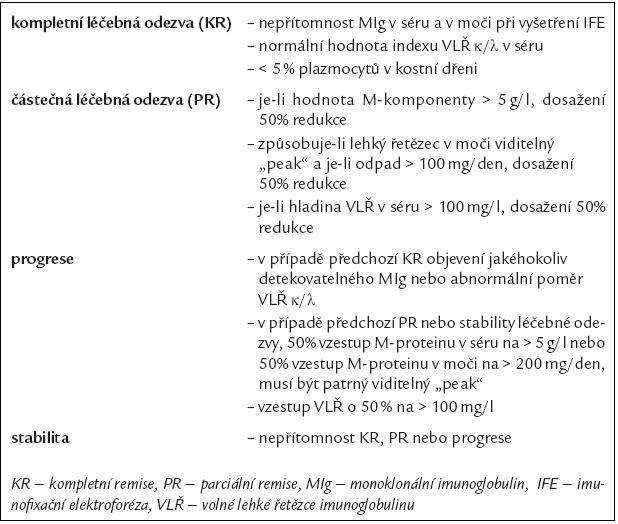 Hematologická (imunochemická) kritéri a léčebné odezvy u AL-amyloidózy [30].