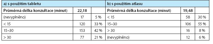Časová náročnost informativní složky komunikace při použití konkrétních pomůcek