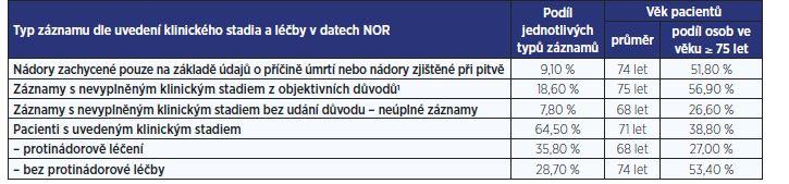 Struktura a kvalita záznamů NOR o zhoubných novotvarech žlučníku a žlučových cest<br> (diagnózy C22.1 a C23–C24 za období 2007–2016; 10 463 záznamů)