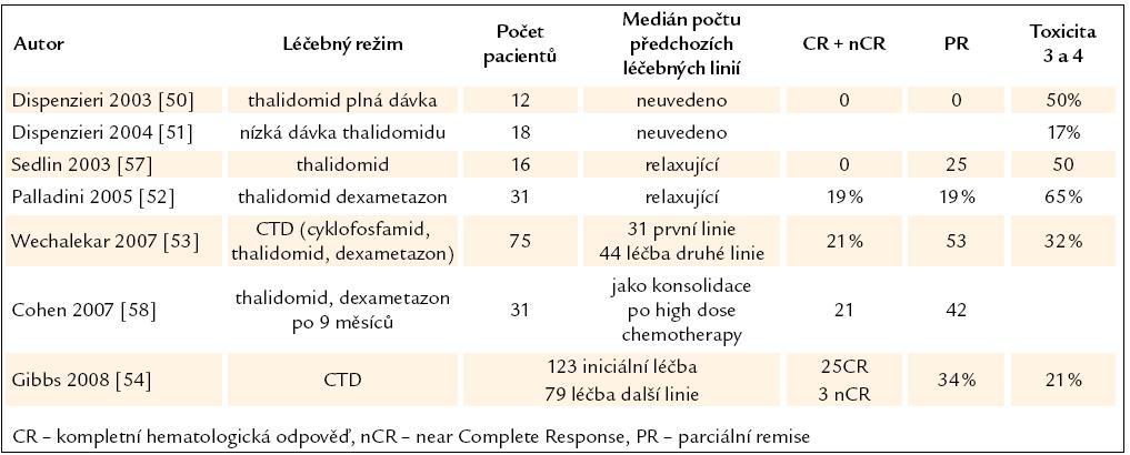 Přehled publikovaných zkušeností s léčbou AL‑ amyloidózy thalidomidem v monoterapii nebo v kombinaci s dalšími léky.