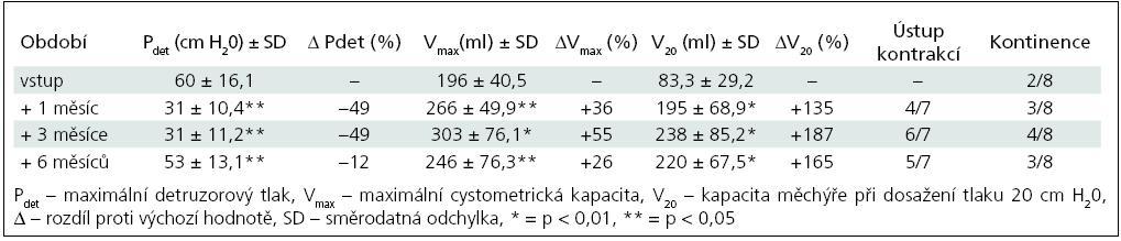 Skupina I – sledované parametry po 1. injektáži BoNT/A (8 pacientů).