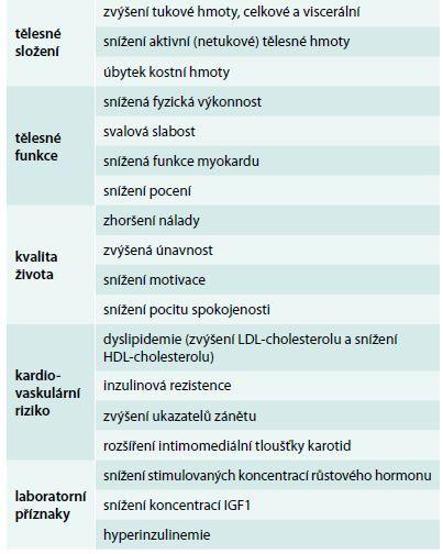 Klinické příznaky deficitu růstového hormonu. Upraveno podle [24]