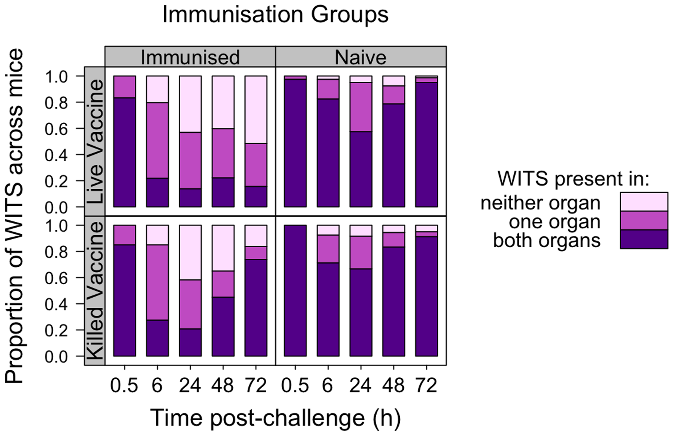 Co-occurrence of WITS in the livers and spleens during secondary challenge.