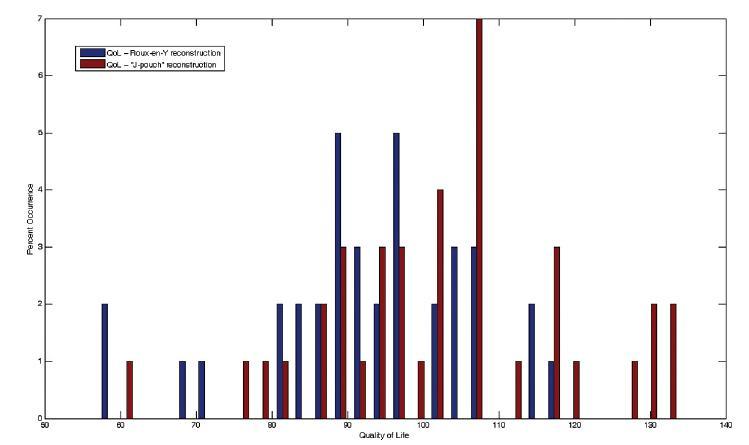 Histogram: kvalita života u obou skupin Graph 2. Histogram: Quality of life in the both groups