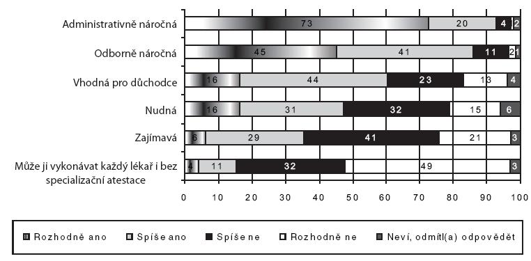 Postoje lékařů k náplni práce posudkového lékaře (n = 500, údaje v procentech)