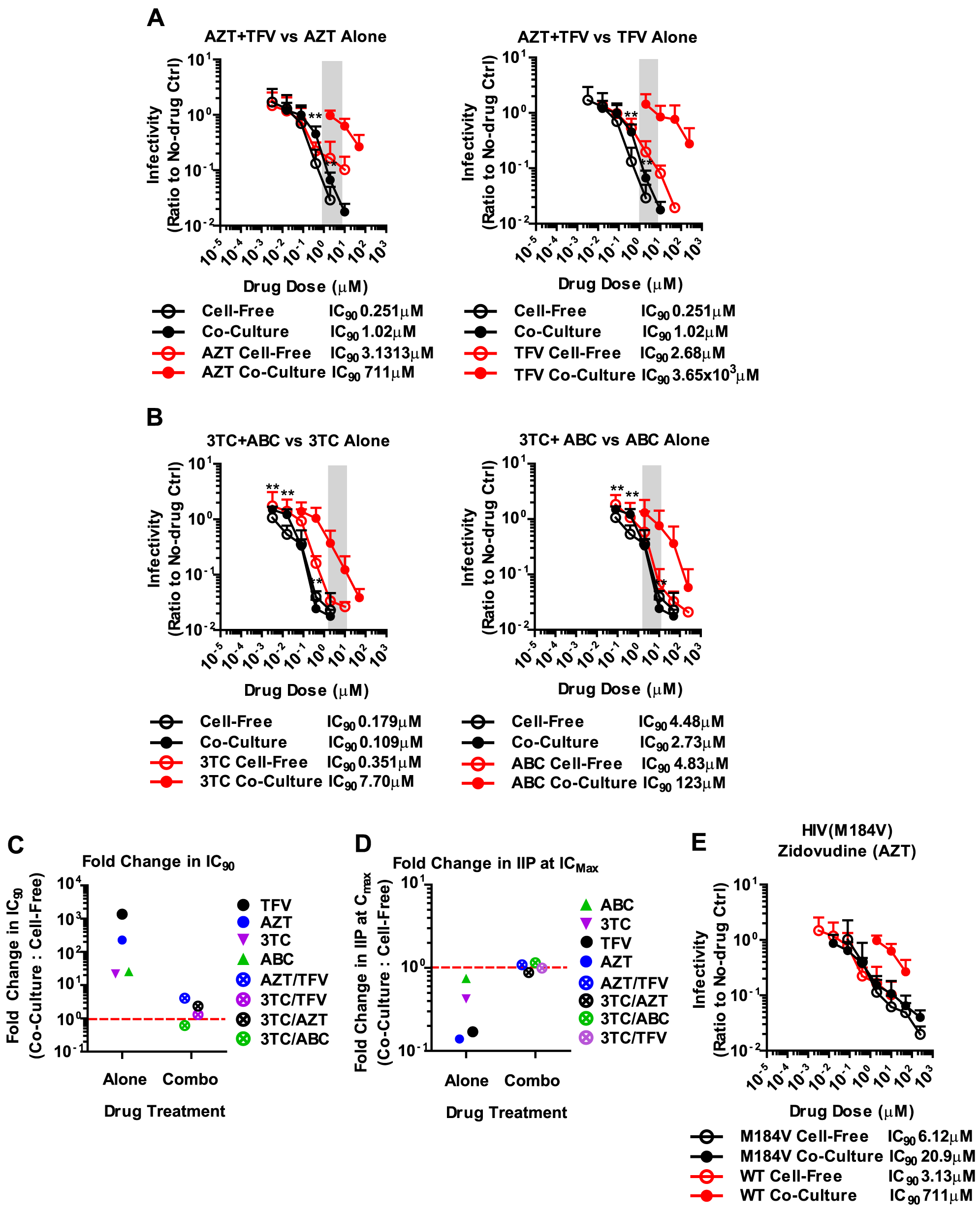 Combinations of NRTIs are highly effective against HIV-1 cell-to-cell transmission.