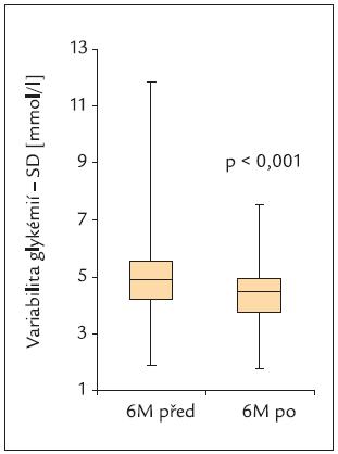Graf. Variabilita glykemií (mmol/l) před a po 6 měsících léčby inzulinem glargin.