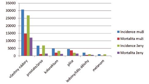 Incidence a mortalita nejčastějších nádorových onemocnění v České republice v roce 2012