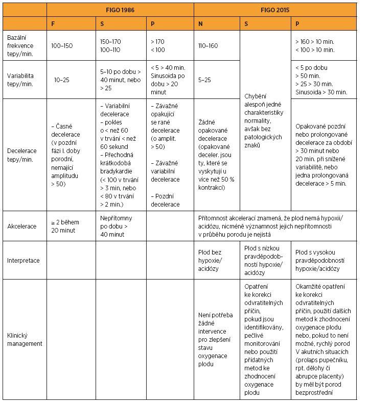 Hodnocení intrapartálního CTG podle FIGO 1986 a podle FIGO 2015