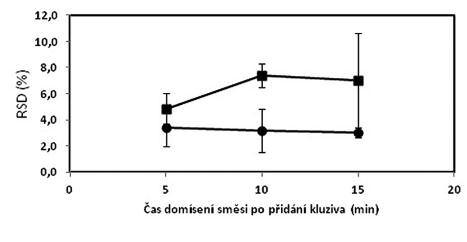 Vliv času domísení na obsahovou stejnoměrnost tabletové směsi o složení 1 (■) a 2 (●) – dle tabulky 1; chybové úsečky znázorňují maximální a minimální hodnotu RSD v rámci připravených šarží