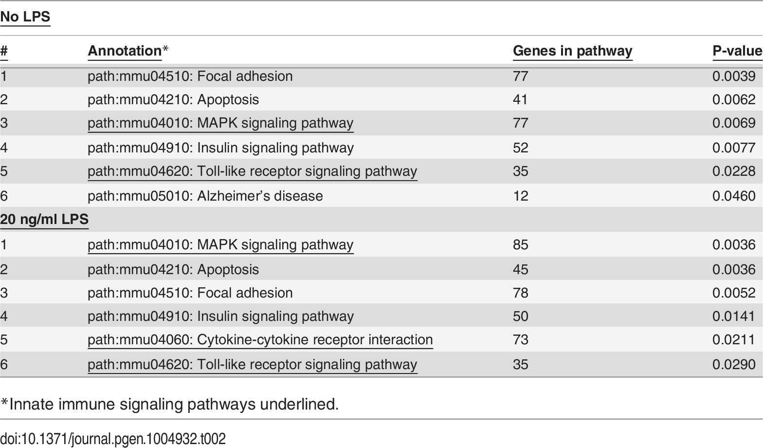 Pathways affected by SF3a1 inhibition.