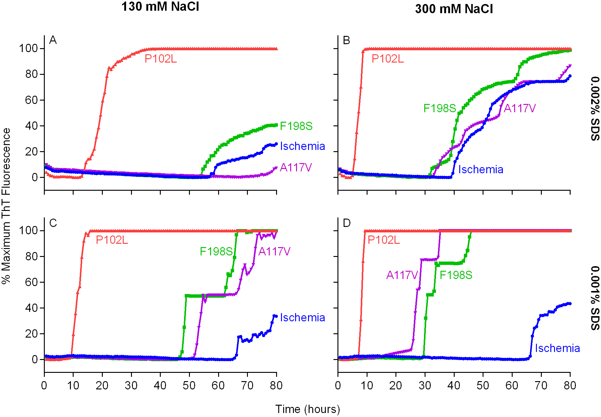 Detection of GSS P102L, F198S and A117V PrP<sup>D</sup> types by RT-QuIC using BV rPrP<sup>Sen</sup>, 300mM NaCl and 0.001% SDS.