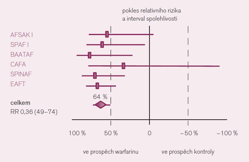 Srovnání účinku warfarinu s placebem v prevenci iktu u nemocných s fibrilací síní.