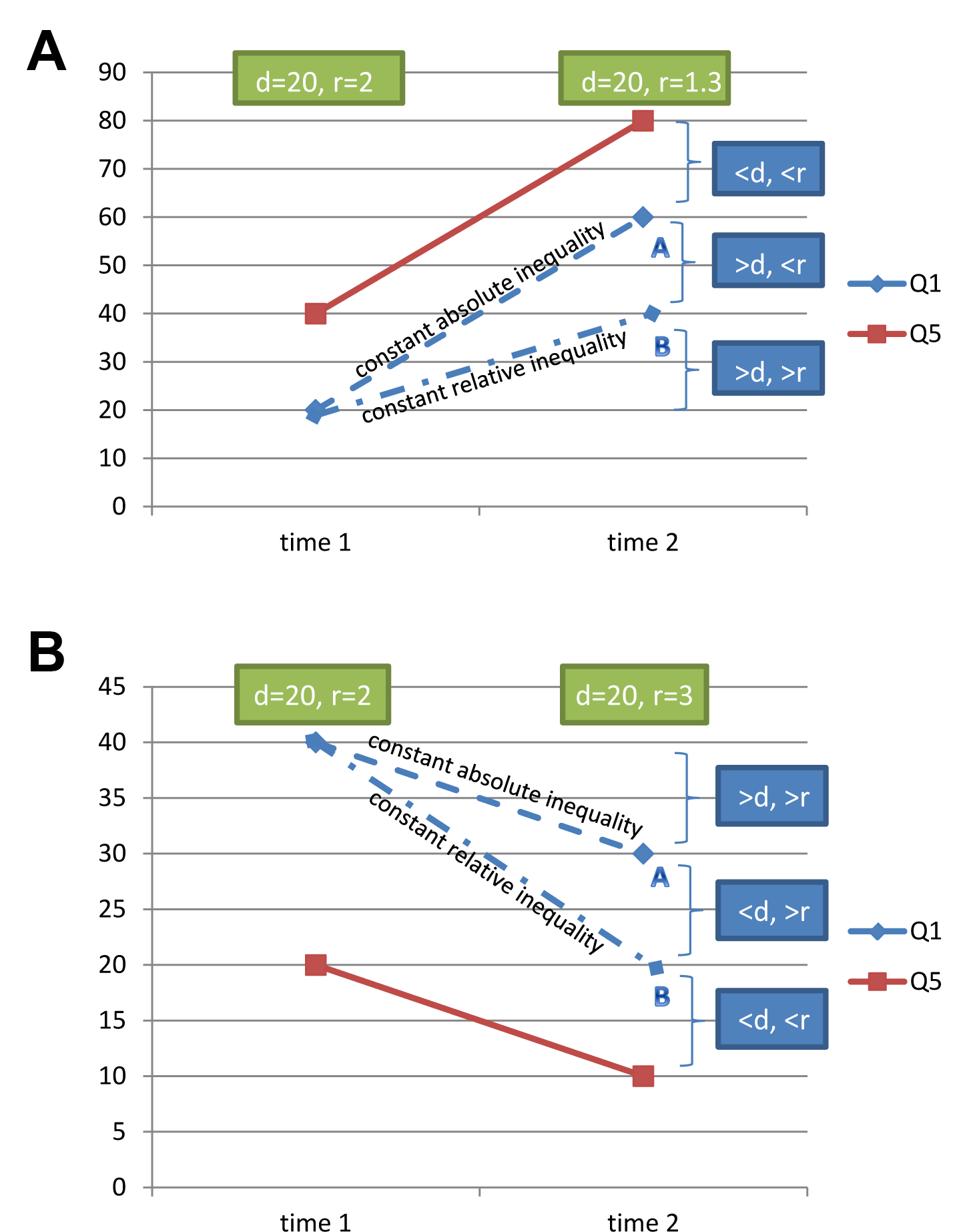 Different situations in relation to the time trend of the health indicator studied, and how changes are related to increased or decreased measures of inequality.