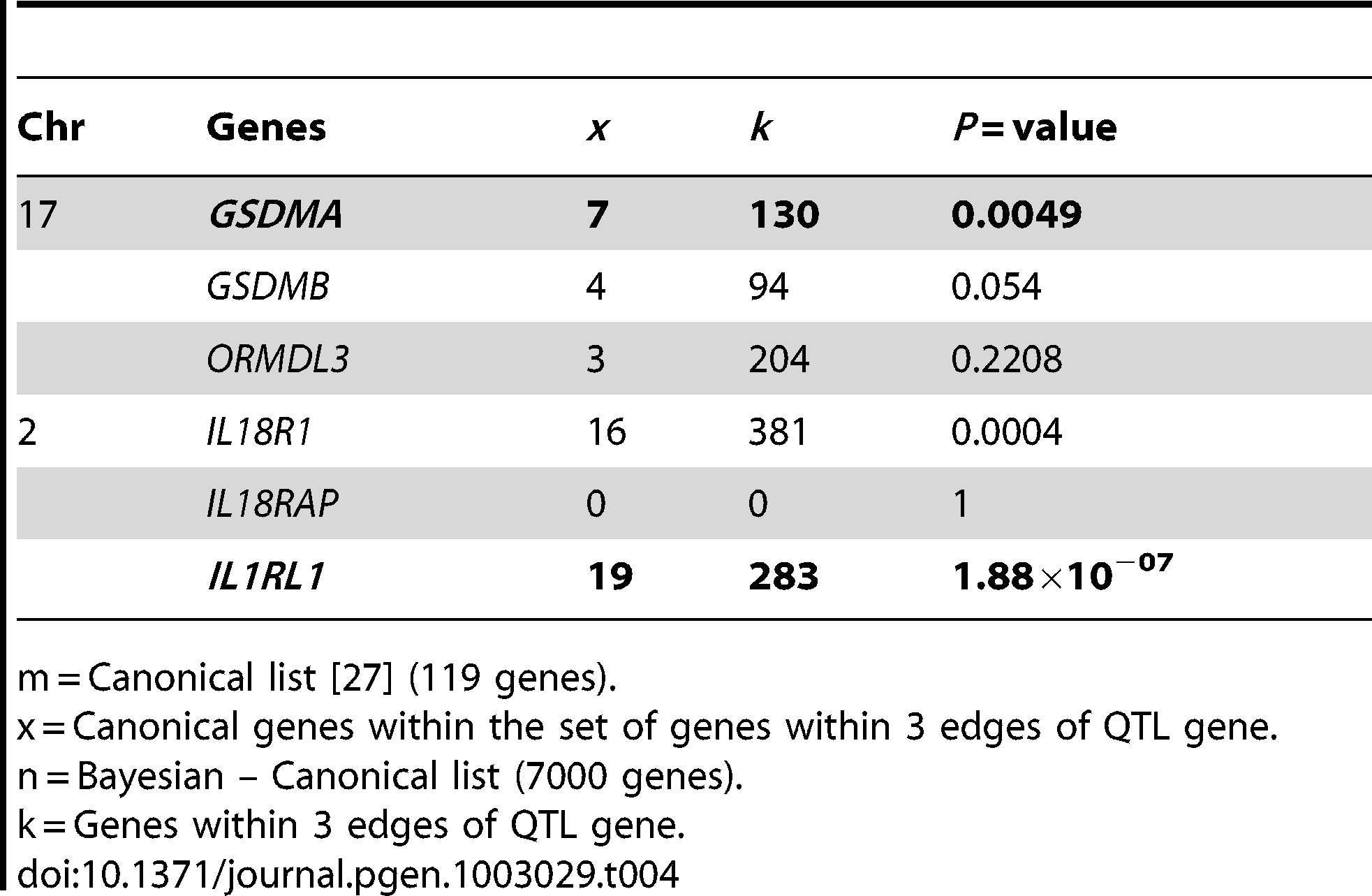 Driver genes behind the asthma association on 17q21 and 2q12.