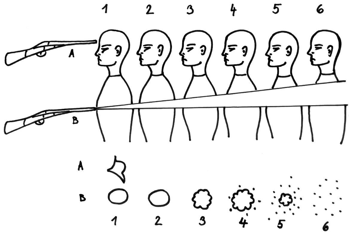 """Schéma 2. Závislost vzhledu střelného poranění brokovou zbraní na vzdálenosti střelby: 1A – roztržení oblasti vstřelu nad kostí při střelbě z absolutní blízkosti; 1B – obvyklý vzhled kontaktního poranění; 2 – vzhled poranění při střelbě ze vzdálenosti 5-30 cm; 3 – efekt """"poštovní známky"""" při vzdálenosti střelby od 30 cm do 1 metru; 4 – satelitní vstřelové otvory při vzdálenosti střelby větší jak 1 metr; 5 – disperze broků narůstá, centrální vstřelový otvor se zmenšuje; 6 – uniformní rozptyl broků bez centrálního vstřelového otvoru – vzdálenost střelby 10 metrů a více (modifikováno dle Knight, B., 2004)"""