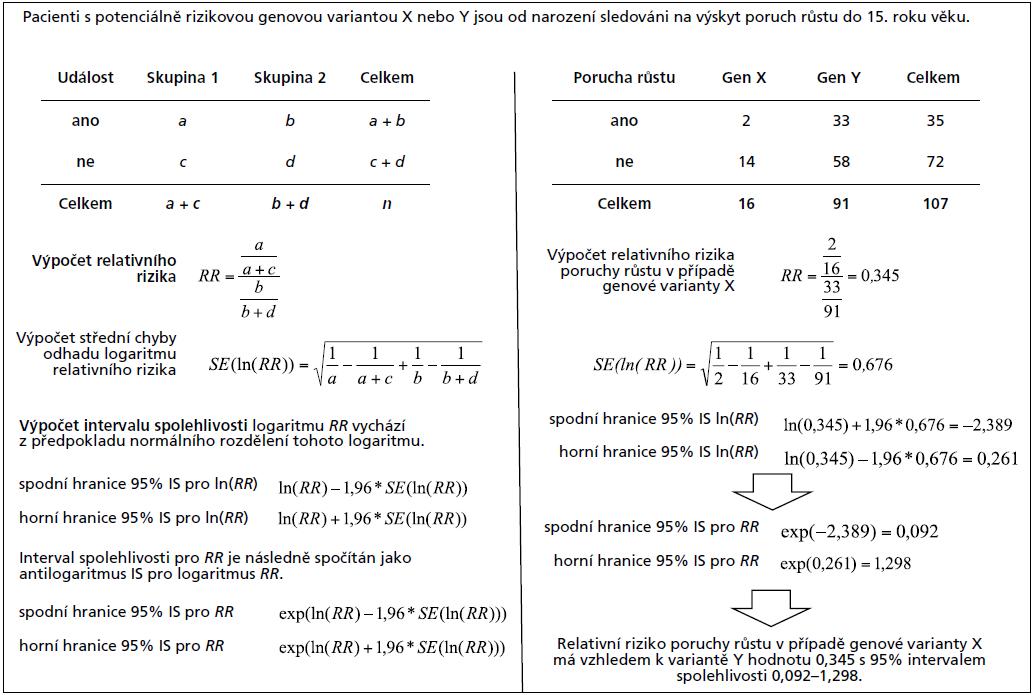 Příklad 1. Výpočet relativního rizika (RR) v prospektivní studii.