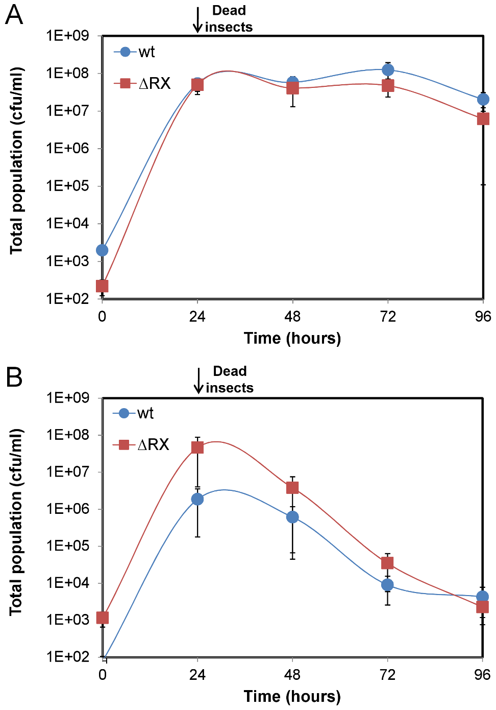 A NprR-regulated secreted factor allows <i>Bt</i> to survive in the insect host.