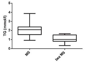Porovnání hodnot sérových TG u dětí s MS a bez MS (p < 0,001)