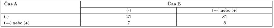 Hodnocení změny mezi časy A a B (6 měsíců po absolvování programu), N=117, McNemarův test.