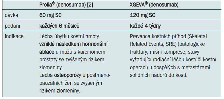 Indikace denosumabu schválené EMA (European Medicines Agency).