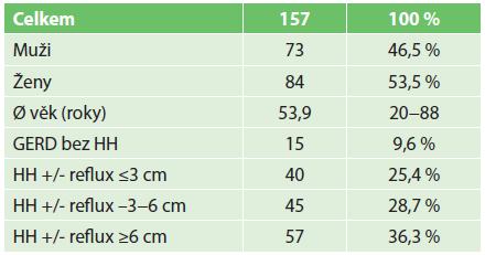 Demografická data souboru Tab. 1. Patients demographics