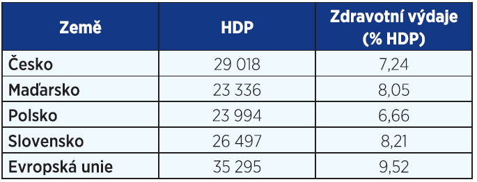 HDP podle parity kupní síly v USD na obyvatele a zdravotní výdaje (2013)