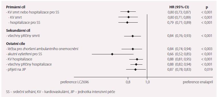 Klíčové klinické výsledky studie PARADIGM-HF.