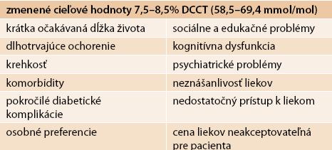 Skupina pacientov, u ktorých nie sú vhodné štandardné ciele HbA<sub>1c</sub>
