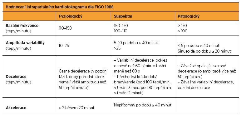 Hodnocení intrapartálního kardiotokogramu (FIGO 1986)