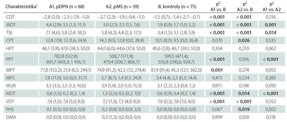 Tab. 2a) Měřené charakteristiky pravé horní končetiny – základní hodnoty