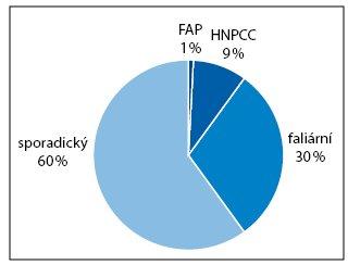 Výskyt kolorektálního karcinomu (odhad). FAP – familiární adenomatózní polypóza, HNPCC – hereditární nepolypózní kolorektální karcinom.