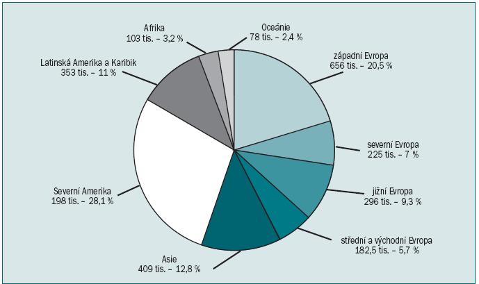 Odhad pětileté prevalence nádorů prostaty (zastoupení 3 200 422 případů dle Globocan 2008).