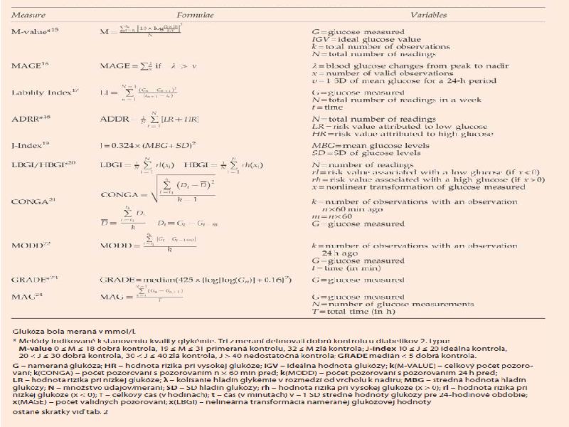 Porovnanie glykemickej variability s hladinami glukózy [10] Glukóza