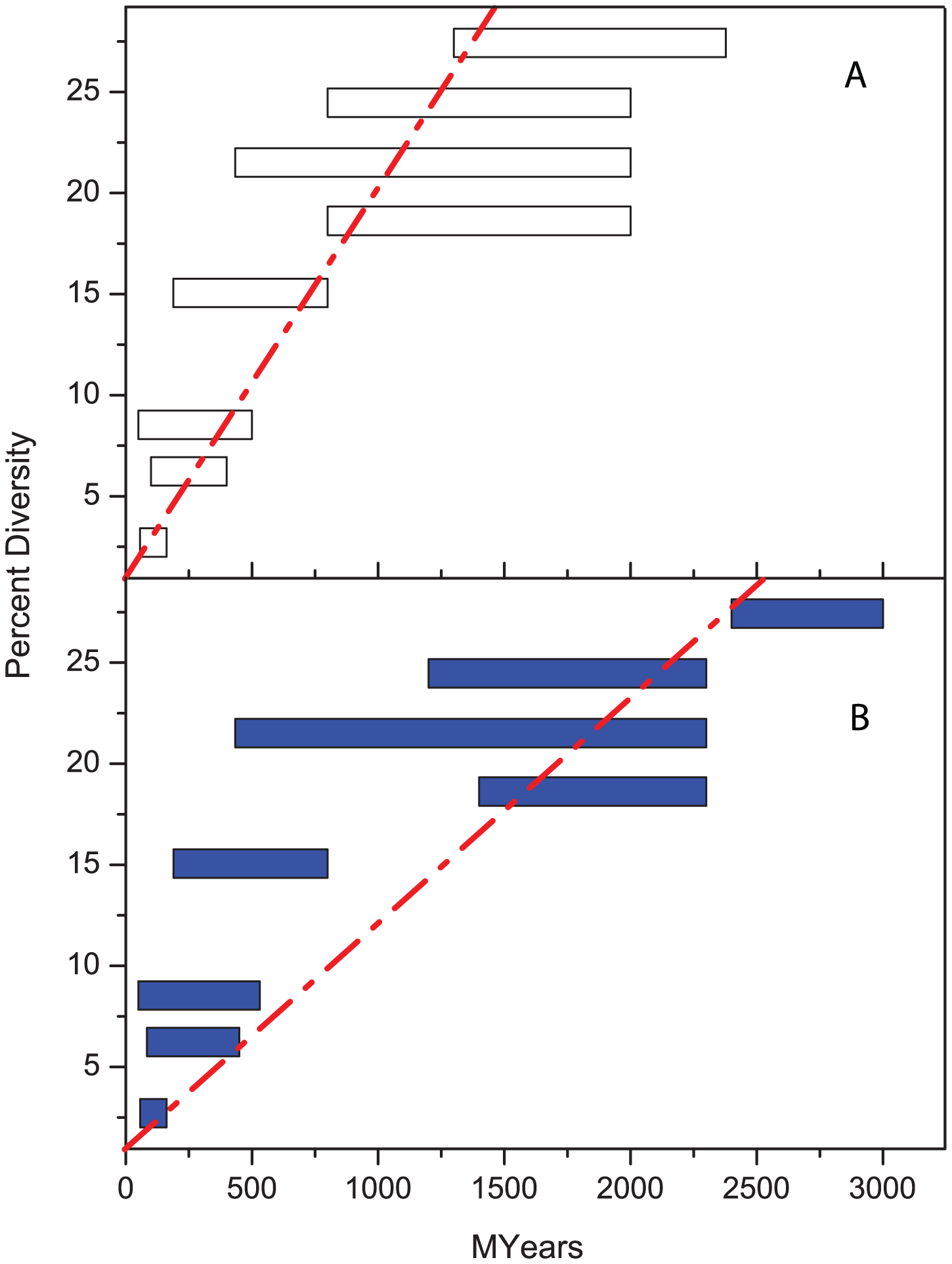 Percentage diversity in rRNA versus age (million years).