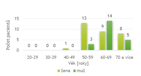 Počet pacientů v závislosti na věku<br> Graph 1: Number of patients depending on ages