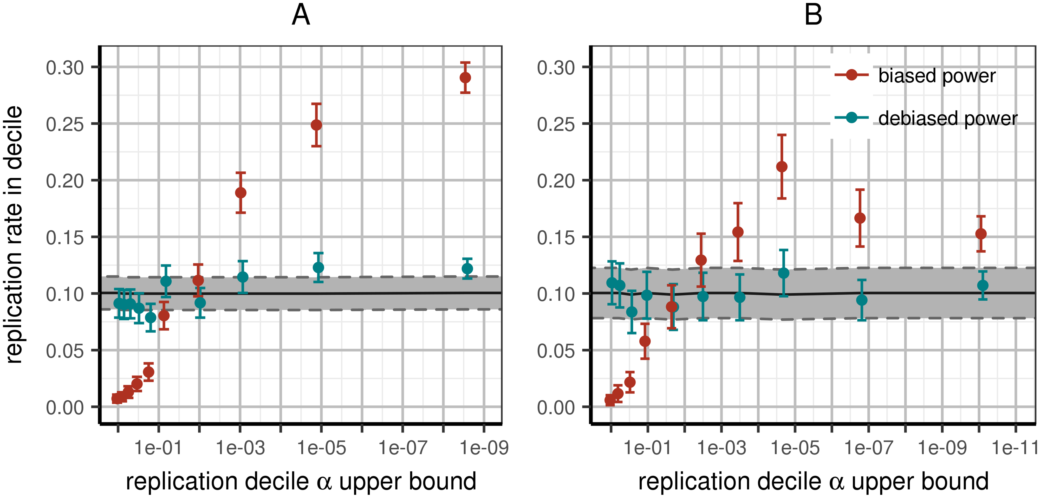 Expected and observed rates of replication in replication deciles.