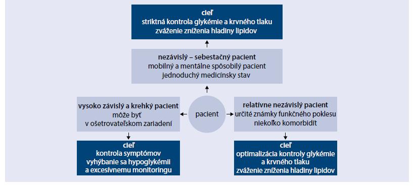 Schéma. Cielená liečba vo vzťahu ku funkčnému vyšetreniu u staršieho pacienta s diabetom